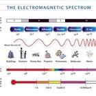 ¿En qué se mide la velocidad de la luz?