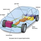 How Does the Hybrid Car Work?