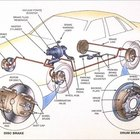 The caliper forces the brake shoes to grip the rotor.