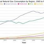 Cómo convertir gas propano a BTU
