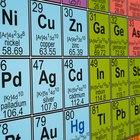 Partes de la tabla periódica