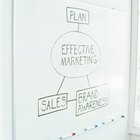 Types of Marketing Plans