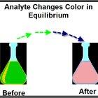 What Is Volumetric Analysis?
