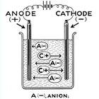 ¿Qué es un cátodo?