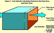 How to Calculate Steam Velocity