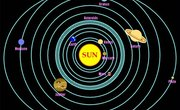 What Does the Solar System Look Like?