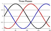 How a Three-Phase Motor Works