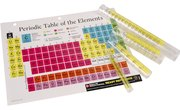 How to Count Particles in Chemical Formulas