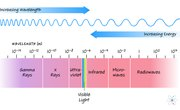 Electromagnetic Spectrum: Frequencies, Wavelengths (w/ Diagrams & Examples)