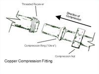 The Copper Compression Joint