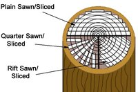 Types of saw cuts