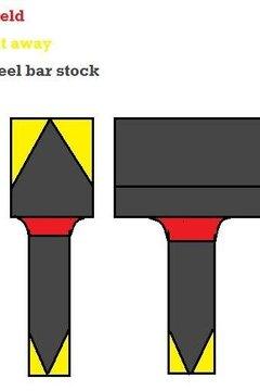 How to Make Blacksmith Tools | Career Trend