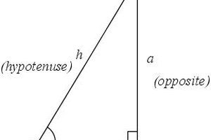 How to Calculate a Tangent
