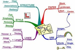How to Memorize Using Mind Maps