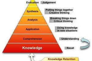 Activities for Each Level of Bloom's Taxonomy