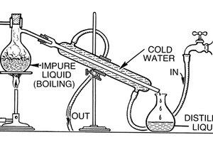 How to Build a Still Vodka Distiller