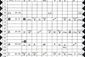 How to Find the Death Point in an Astrology Chart