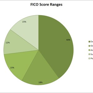 How to Convert a Vantage Score to a FICO Range