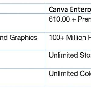Canva Free vs. Canva Enterprise