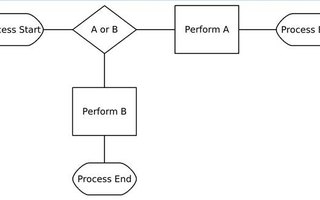How to Flowchart Parallel Processes | Bizfluent How To Make A Flow Map on
