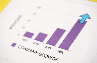 Company growth results from spending money from internal or external sources.