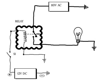 Relays are essentially switches that turn a circuit on or off.