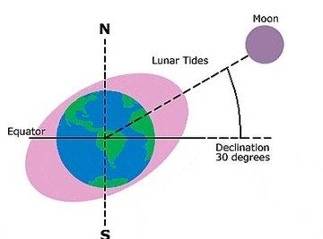 Lunar Tides