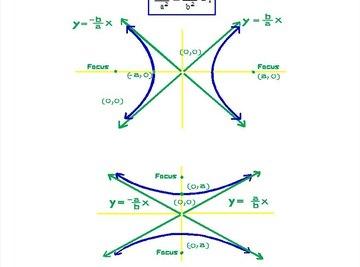 Hyperbola Graphs