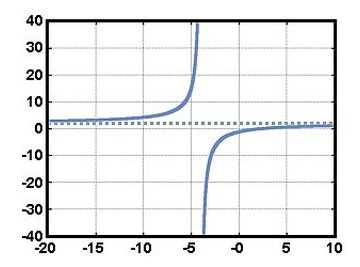 Find Horizontal Asymptotes of a Graph of a Rational Function