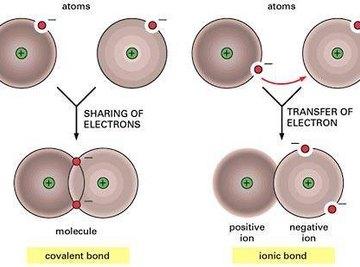 Definition of Molecular Bonds