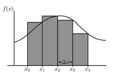 Right-hand Riemann sum.