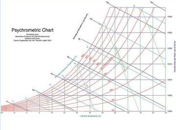 A psychrometer's chart.