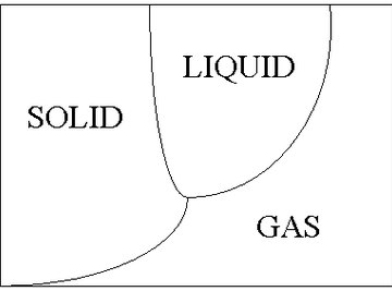 what does bonds mean in science