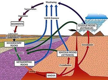 Rock Cycle Process
