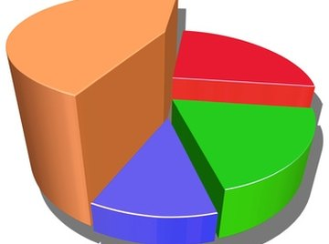 Some graphs, such as this pie chart, are displayed in three dimensions.
