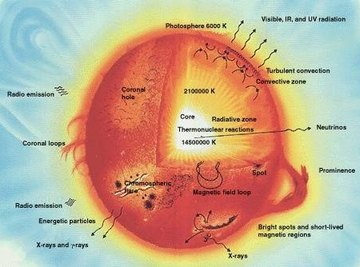 About Nuclear Fusion in Stars