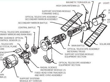 How Do Reflecting Telescopes Work?