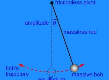 History of the Pendulum