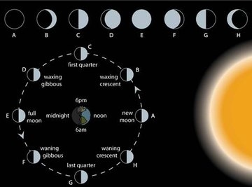 Definition of Phases of the Moon