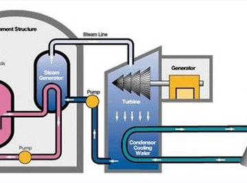 How Steam Generators Work