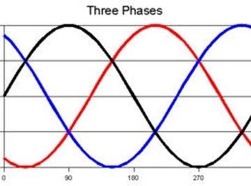 Image Courtesy of: http://www.phaseinverter.us/3PhasePowerWaveF.jpg