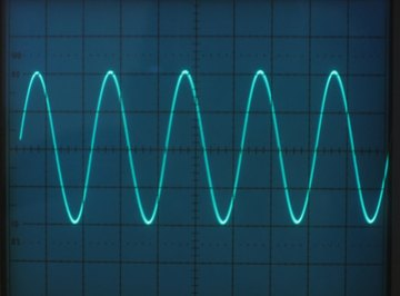 AC voltage rises to a peak and decreases to a negative peak in a continuous cycle.