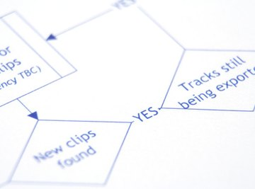 Flow charts help organize the steps for any procedure.