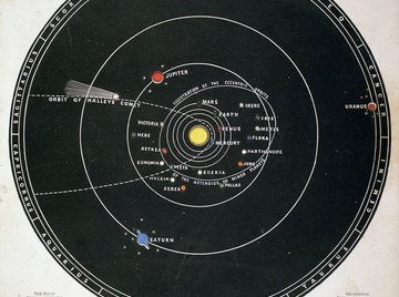 Everything in the solar system orbits the sun.
