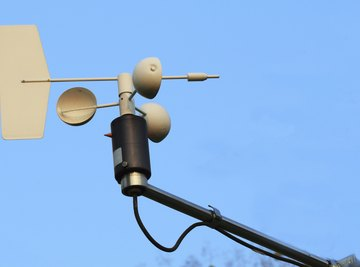 An anemometer measures wind speed.