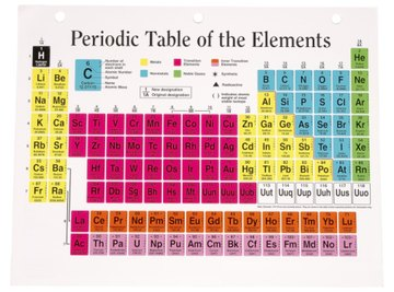 The periodic table's arrangement comes from the number of protons and electrons that make up each element.