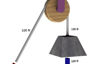 A simple fixed pulley allows you to lift a weight more easily than you could do by hand.