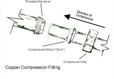 How Do Copper Compression Fittings Work?