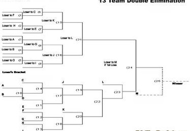 How Does a Double Elimination Tournament Work?