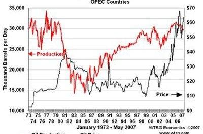 OPEC Crude Oil Price History